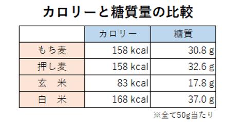 押し麦ともち麦のカロリーと糖質量比較